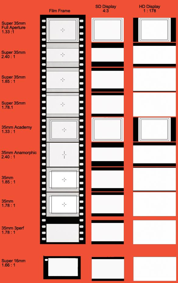 aspects_formats